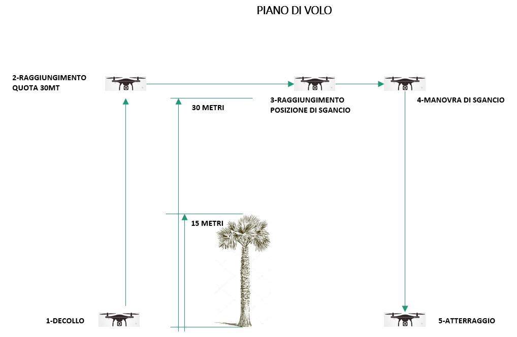 antenna per la topband con il drone